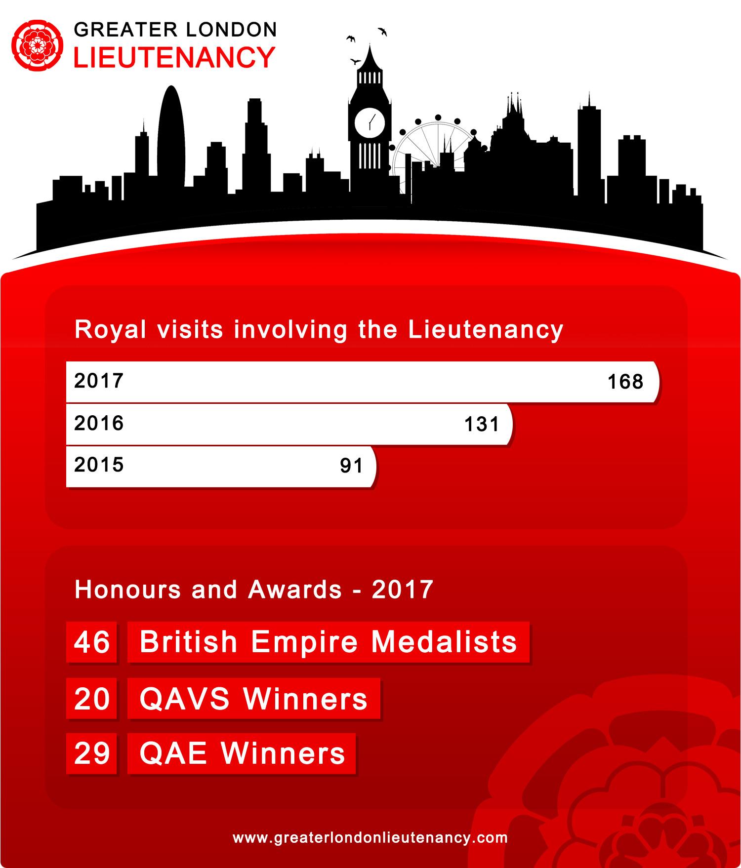 Greater London Lieutenancy infographics 2017